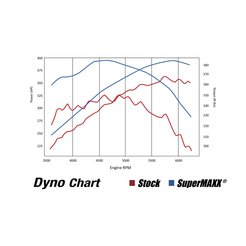 dyno-chart